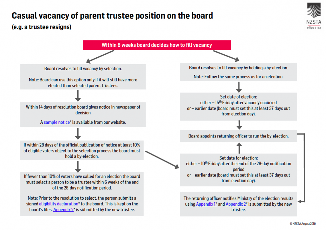 August2019 Casual vacancy of parent trustee